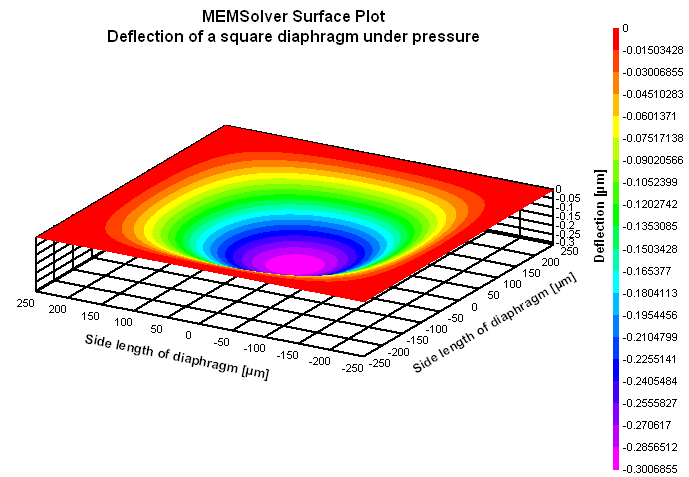 membranes under stress Hierarchical folding of elastic membranes under biaxial compressive system under biaxial compressive stress stress10 and thin elastic membranes under.